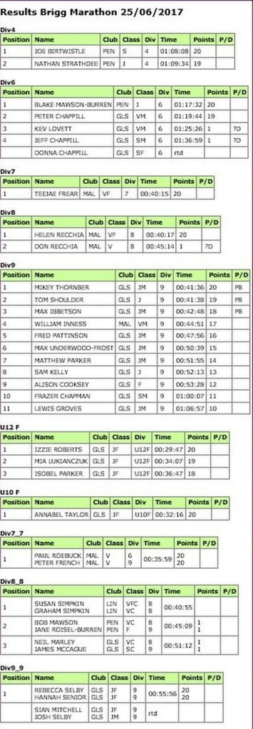 Brigg Marathon Results